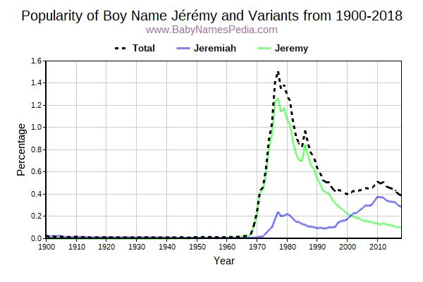 Variant Popularity Trend  for Jérémy  from 1900 to 2017
