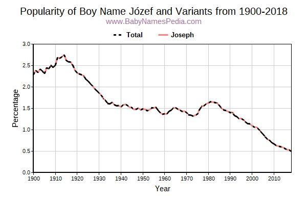 Variant Popularity Trend  for Józef  from 1900 to 2015