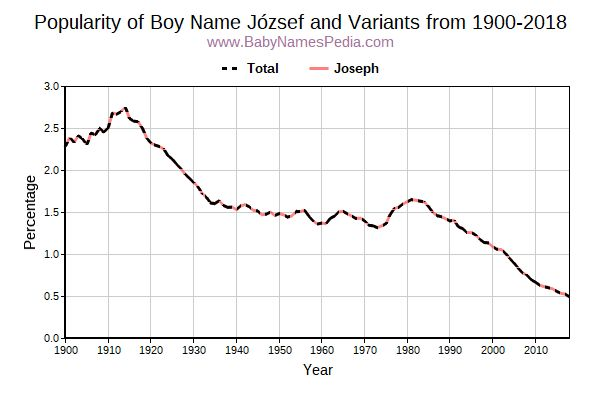 Variant Popularity Trend  for József  from 1900 to 2016
