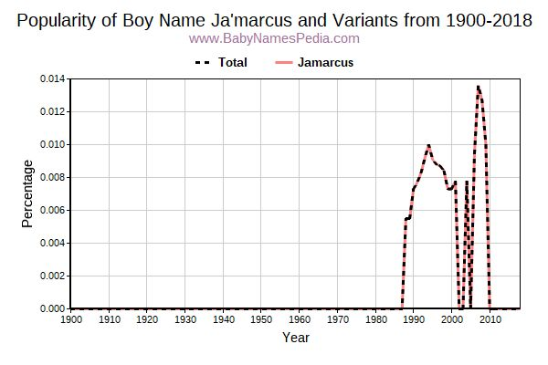 Variant Popularity Trend  for Ja'marcus  from 1900 to 2017