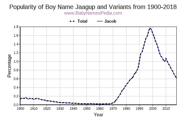 Variant Popularity Trend  for Jaagup  from 1900 to 2017