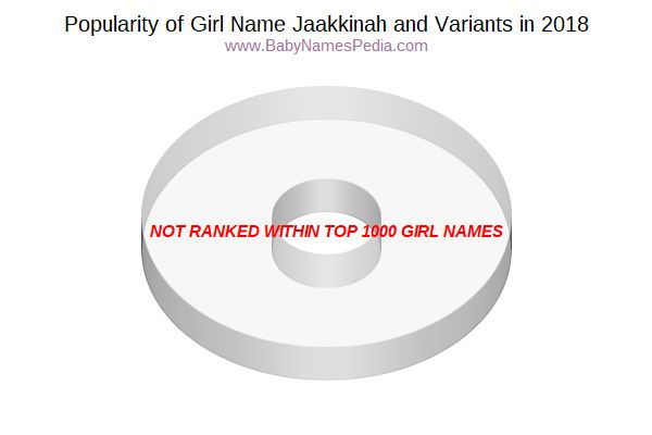 Variant Popularity Chart  for Jaakkinah  in 2017