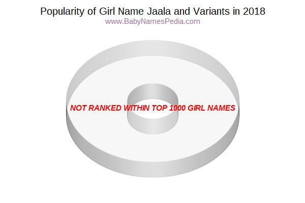 Variant Popularity Chart  for Jaala  in 2015