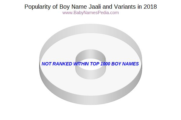 Variant Popularity Chart  for Jaali  in 2018