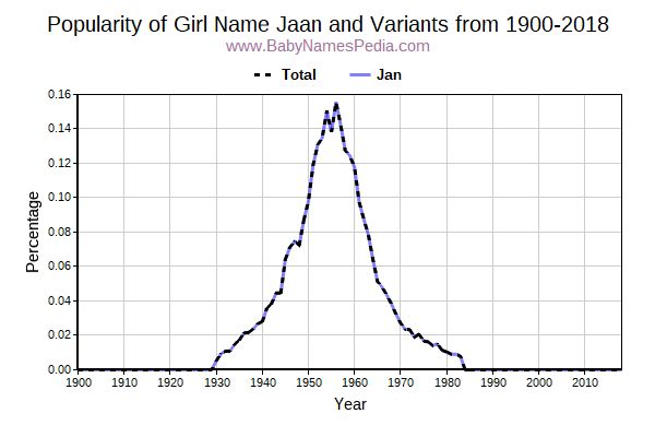 Variant Popularity Trend  for Jaan  from 1900 to 2016