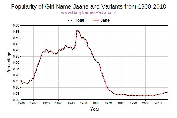 Variant Popularity Trend  for Jaane  from 1900 to 2015