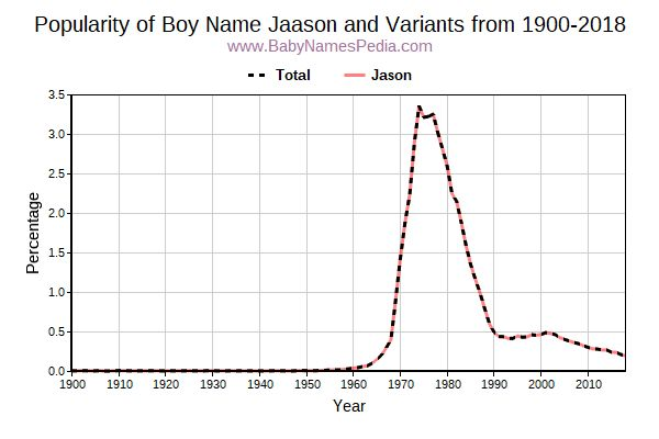 Variant Popularity Trend  for Jaason  from 1900 to 2017