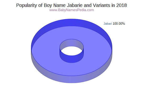 Variant Popularity Chart  for Jabarie  in 2018