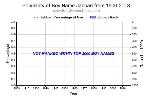 Popularity Trend  for Jabbari  from 1900 to 2017