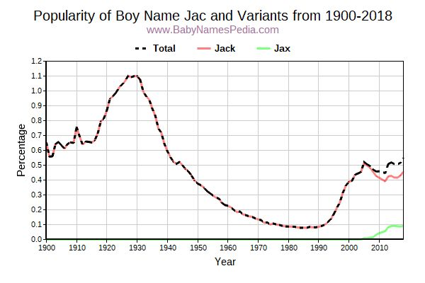 Variant Popularity Trend  for Jac  from 1900 to 2017
