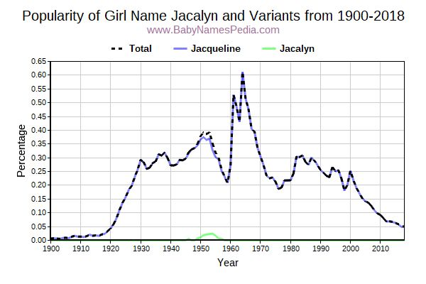 Variant Popularity Trend  for Jacalyn  from 1900 to 2018