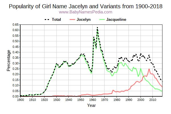 Variant Popularity Trend  for Jacelyn  from 1900 to 2018