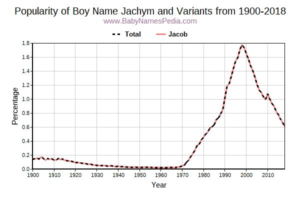 Variant Popularity Trend  for Jachym  from 1900 to 2015