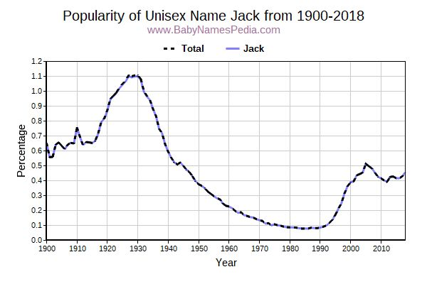 Unisex Popularity Trend  for Jack  from 1900 to 2018