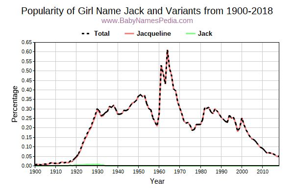 Variant Popularity Trend  for Jack  from 1900 to 2018