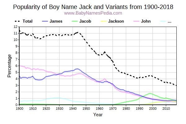 Variant Popularity Trend  for Jack  from 1900 to 2016