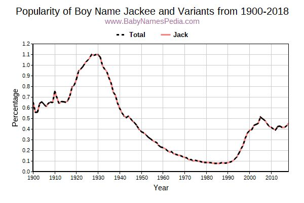 Variant Popularity Trend  for Jackee  from 1900 to 2018