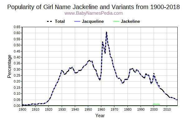 Variant Popularity Trend  for Jackeline  from 1900 to 2017