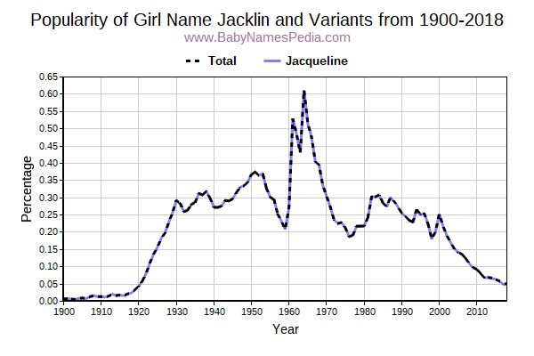 Variant Popularity Trend  for Jacklin  from 1900 to 2018