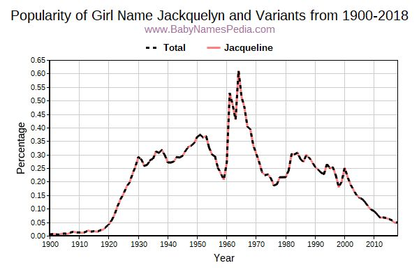 Variant Popularity Trend  for Jackquelyn  from 1900 to 2018