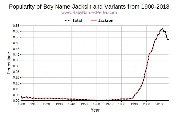 Variant Popularity Trend  for Jacksin  from 1900 to 2017