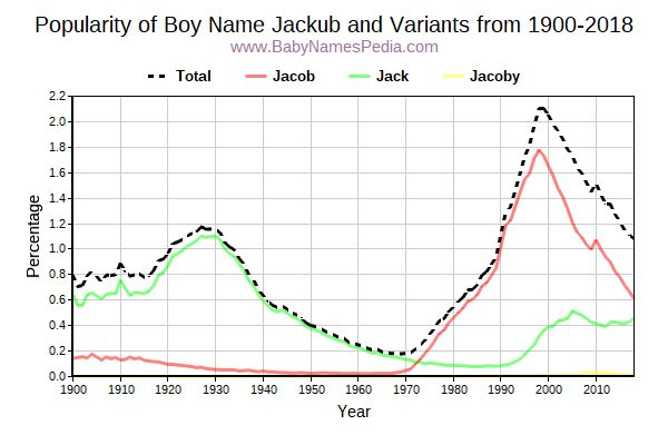 Variant Popularity Trend  for Jackub  from 1900 to 2018