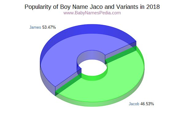 Variant Popularity Chart  for Jaco  in 2016