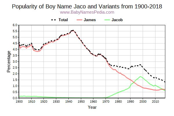 Variant Popularity Trend  for Jaco  from 1900 to 2016