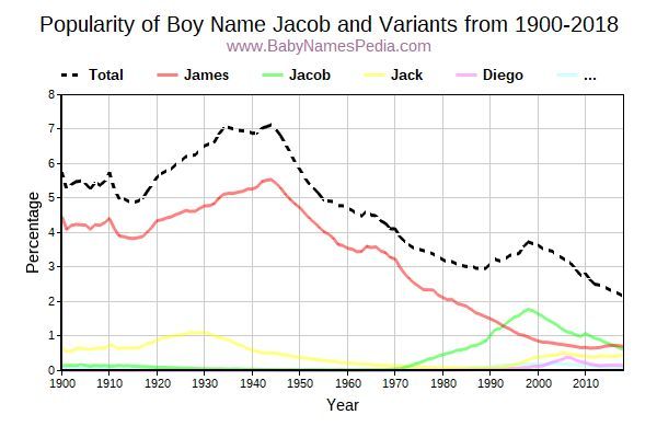 Variant Popularity Trend  for Jacob  from 1900 to 2016