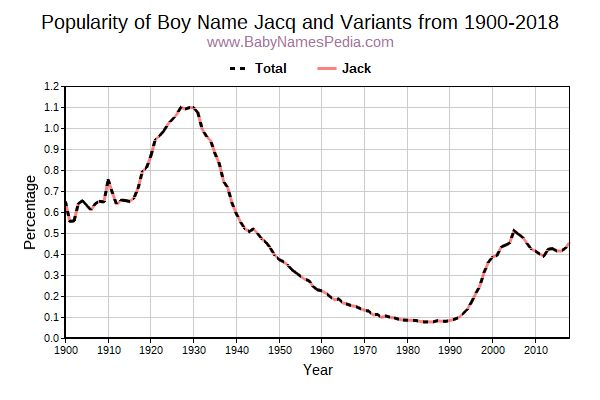 Variant Popularity Trend  for Jacq  from 1900 to 2017