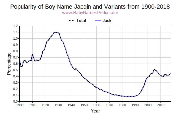 Variant Popularity Trend  for Jacqin  from 1900 to 2017