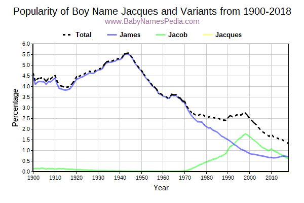 Variant Popularity Trend  for Jacques  from 1900 to 2016