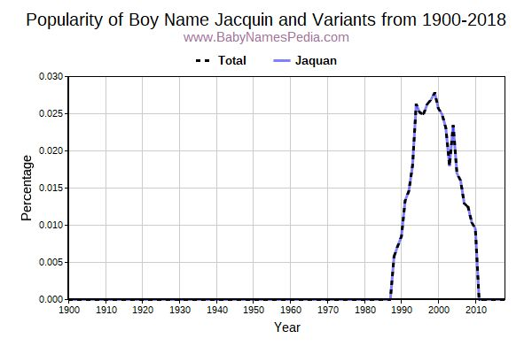 Variant Popularity Trend  for Jacquin  from 1900 to 2017