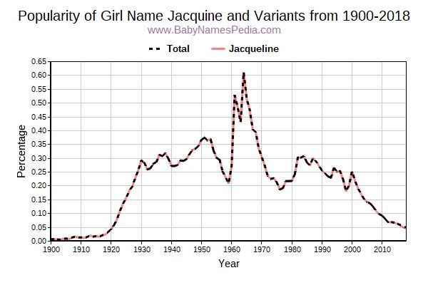 Variant Popularity Trend  for Jacquine  from 1900 to 2018