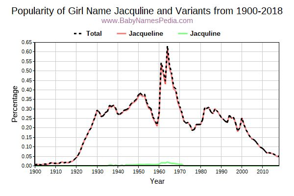 Variant Popularity Trend  for Jacquline  from 1900 to 2018