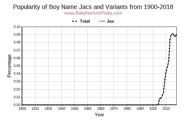 Variant Popularity Trend  for Jacs  from 1900 to 2017