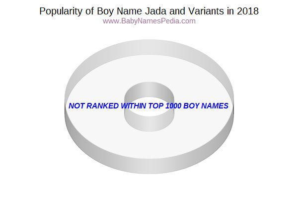 Variant Popularity Chart  for Jada  in 2018