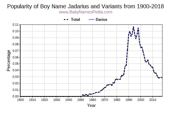 Variant Popularity Trend  for Jadarius  from 1900 to 2017