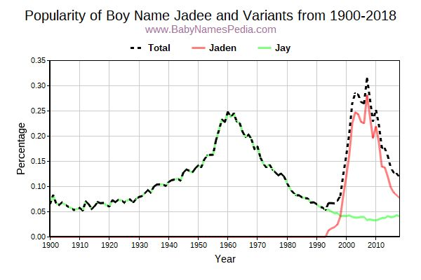 Variant Popularity Trend  for Jadee  from 1900 to 2018