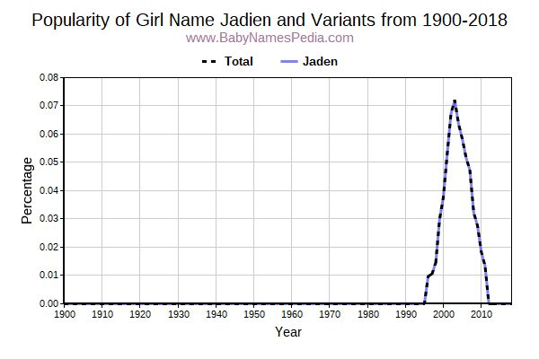 Variant Popularity Trend  for Jadien  from 1900 to 2018