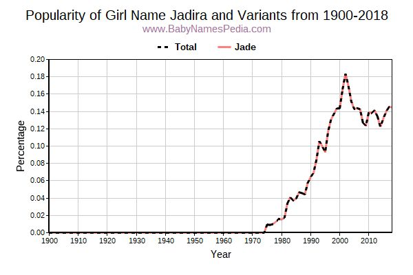 Variant Popularity Trend  for Jadira  from 1900 to 2018