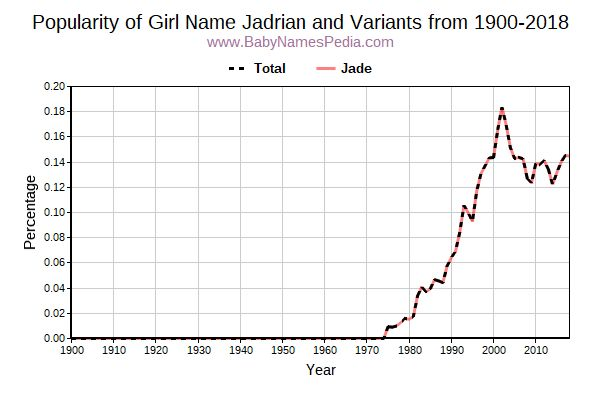 Variant Popularity Trend  for Jadrian  from 1900 to 2015