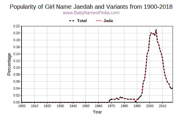 Variant Popularity Trend  for Jaedah  from 1900 to 2018