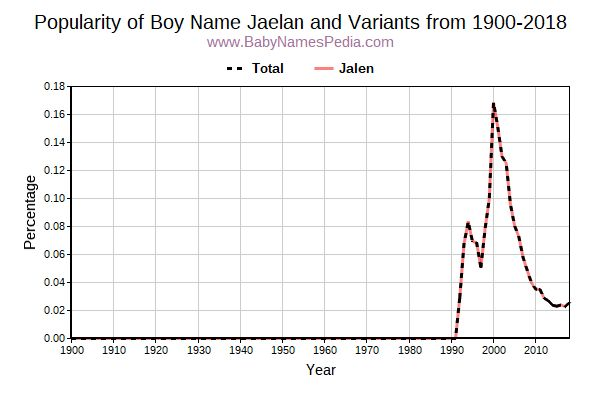 Variant Popularity Trend  for Jaelan  from 1900 to 2018