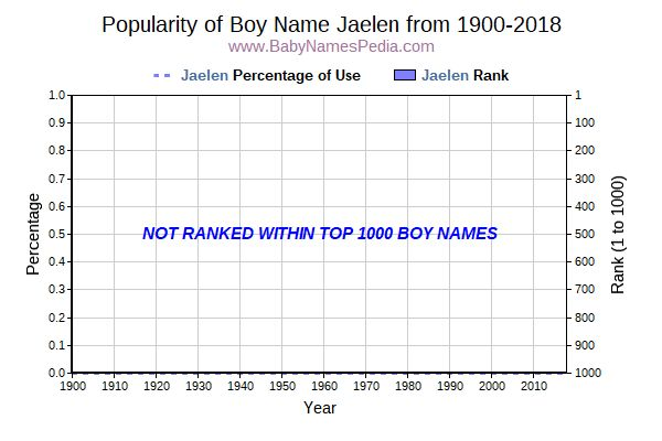 Popularity Trend  for Jaelen  from 1900 to 2018