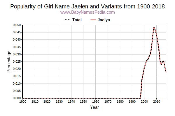 Variant Popularity Trend  for Jaelen  from 1900 to 2017