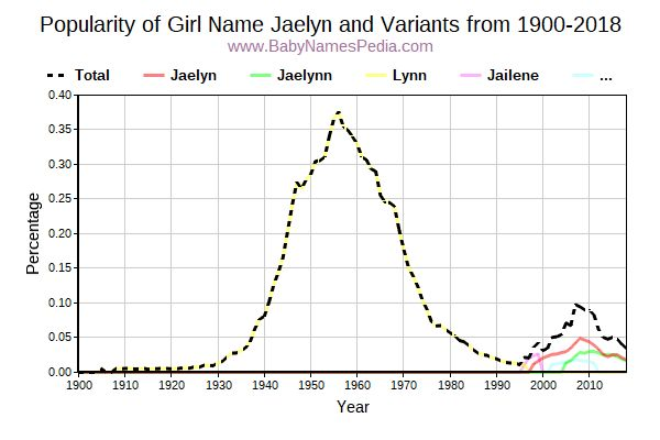 Variant Popularity Trend  for Jaelyn  from 1900 to 2017