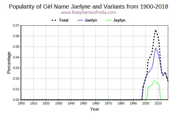Variant Popularity Trend  for Jaelyne  from 1900 to 2018