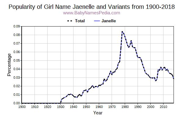 Variant Popularity Trend  for Jaenelle  from 1900 to 2016