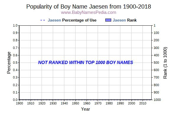 Popularity Trend  for Jaesen  from 1900 to 2018
